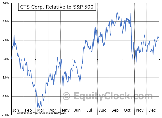 CTS Relative to the S&P 500