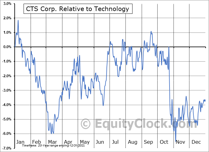 CTS Relative to the Sector