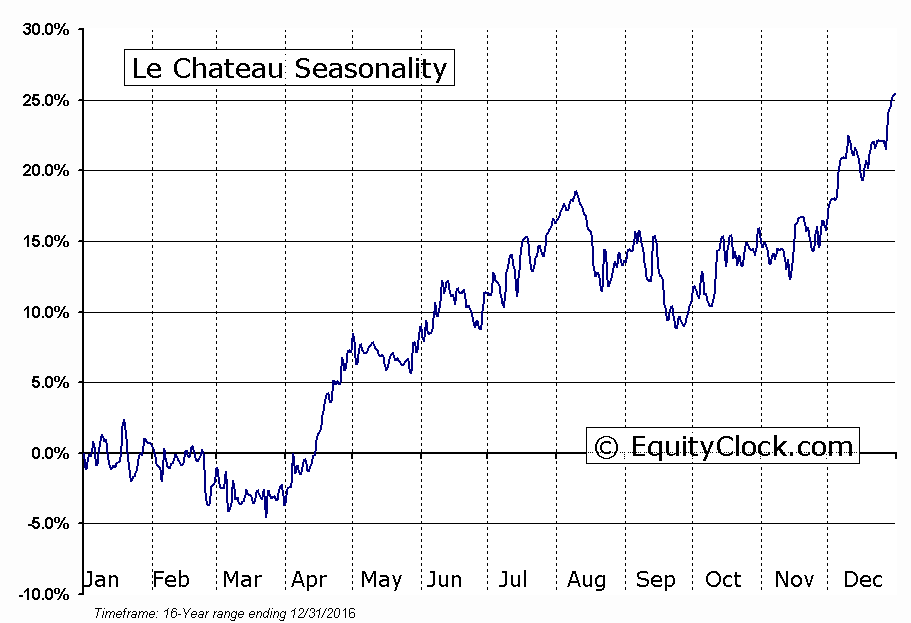 Le Chateau (TSE:CTU) Seasonal Chart