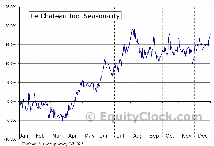 Le Chateau Inc. (TSXV:CTU.V) Seasonal Chart