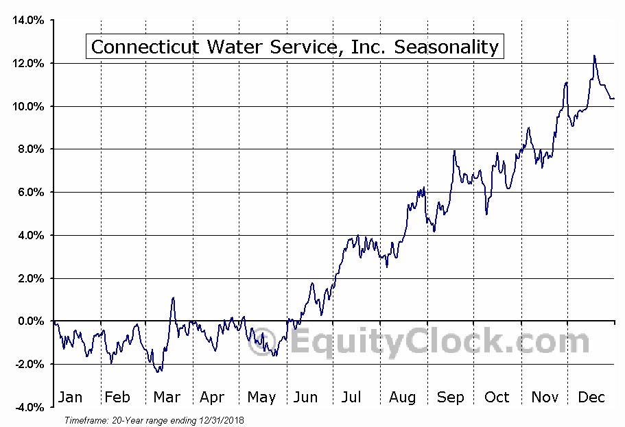 Connecticut Water Service, Inc. (NASD:CTWS) Seasonal Chart
