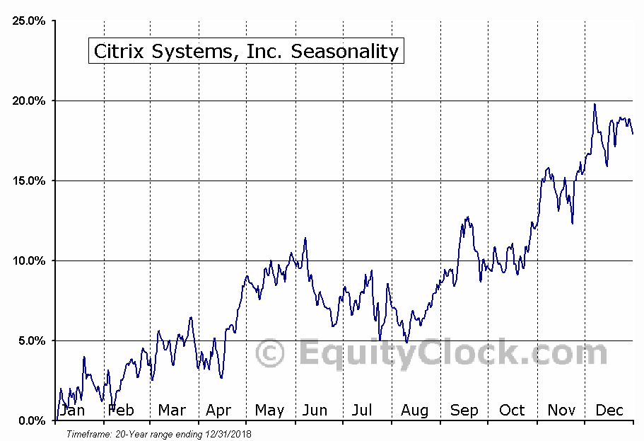 Citrix Systems, Inc.  (NASDAQ:CTXS) Seasonal Chart