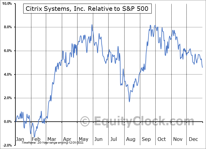 CTXS Relative to the S&P 500