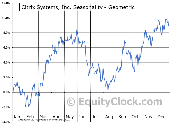 Citrix Systems, Inc. (NASD:CTXS) Seasonality