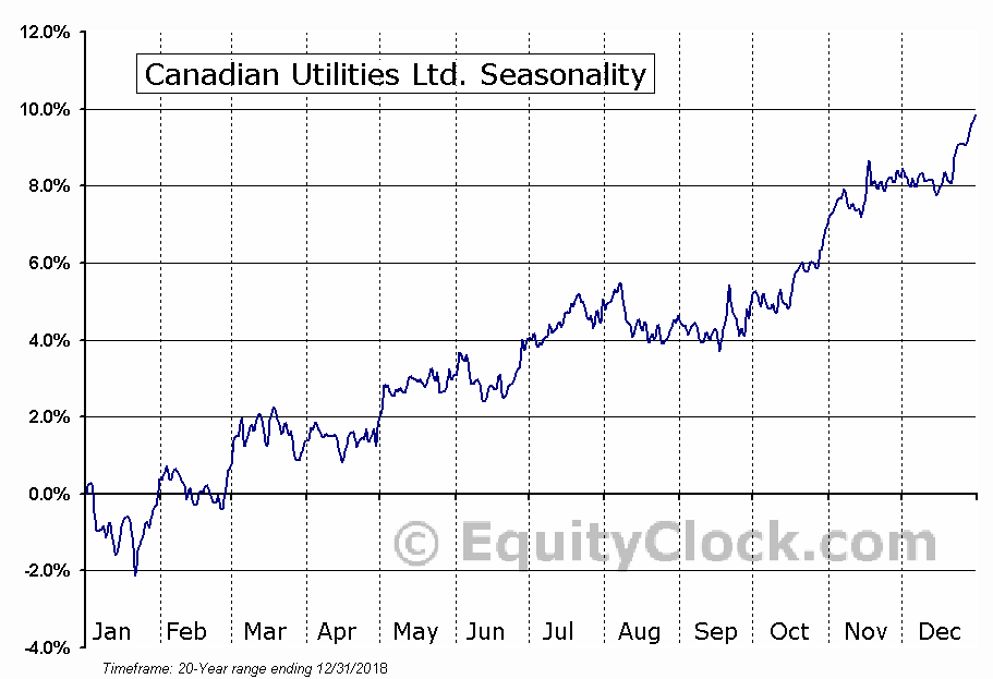 Canadian Utilities Limited (TSE:CU) Seasonal Chart