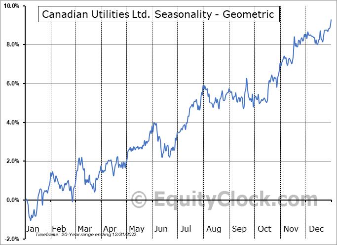 Canadian Utilities Ltd. (TSE:CU.TO) Seasonality