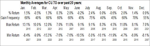 Monthly Seasonal Canadian Utilities Ltd. (TSE:CU.TO)
