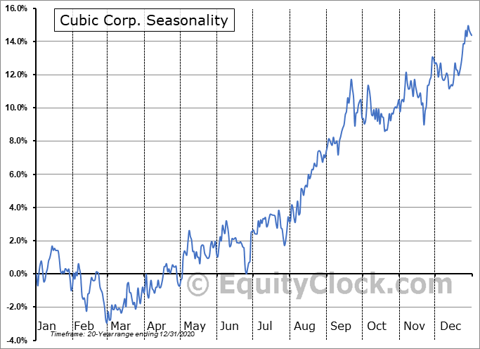 Cubic Corporation Seasonal Chart