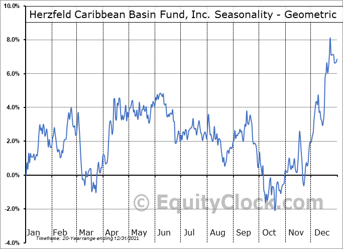 Herzfeld Caribbean Basin Fund, Inc. (NASD:CUBA) Seasonality