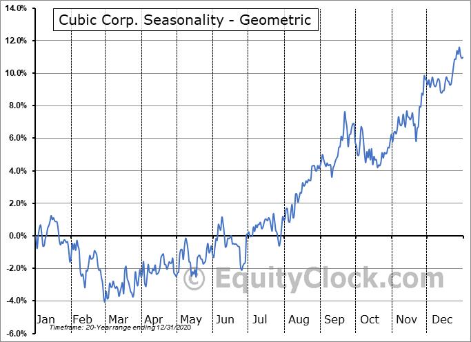 Cubic Corp. (NYSE:CUB) Seasonality