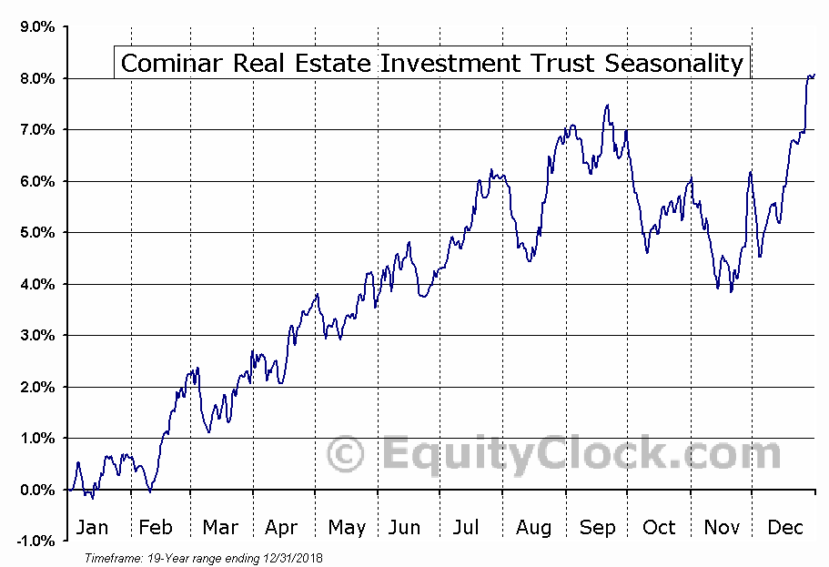 Cominar Real Estate Investment Trust (TSE:CUF/UN.TO) Seasonal Chart