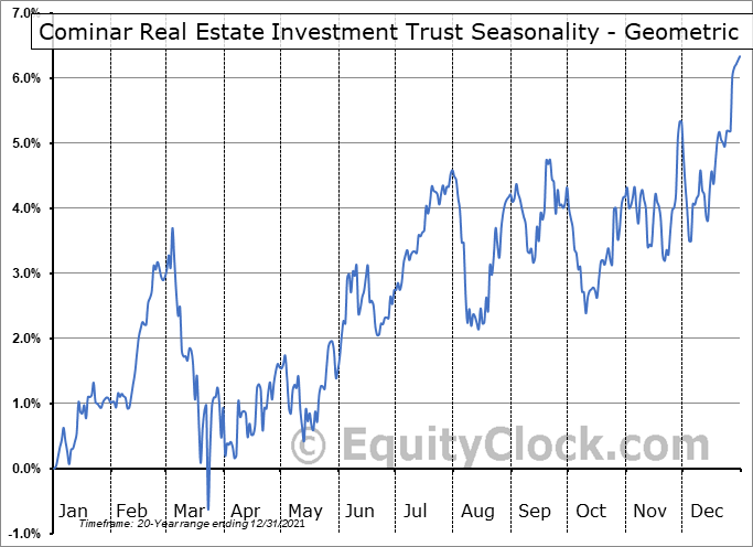 Cominar Real Estate Investment Trust (TSE:CUF/UN.TO) Seasonality