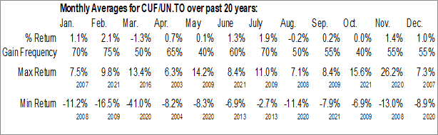 Monthly Seasonal Cominar Real Estate Investment Trust (TSE:CUF/UN.TO)