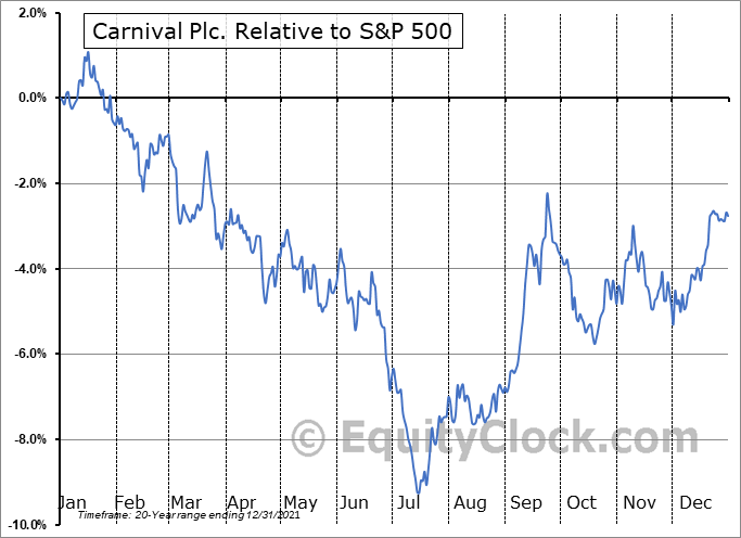 CUK Relative to the S&P 500