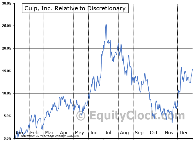 CULP Relative to the Sector