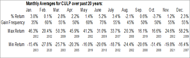 Monthly Seasonal Culp, Inc. (NYSE:CULP)