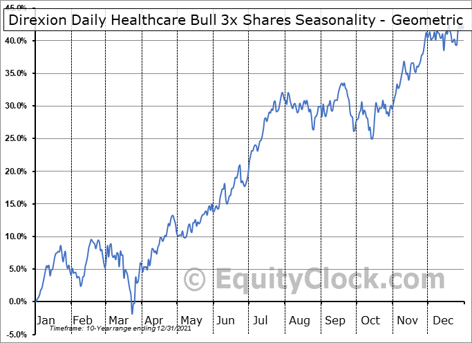 Direxion Daily Healthcare Bull 3x Shares (NYSE:CURE) Seasonality