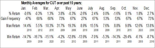Monthly Seasonal Invesco MSCI Global Timber ETF (NYSE:CUT)