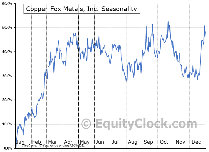 Copper Fox Metals, Inc. (TSXV:CUU.V) Seasonality