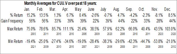 Monthly Seasonal Copper Fox Metals, Inc. (TSXV:CUU.V)