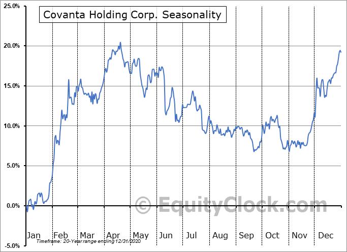 Covanta Holding Corp. (NYSE:CVA) Seasonal Chart