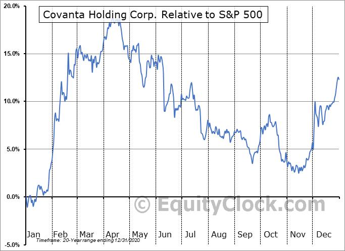 CVA Relative to the S&P 500