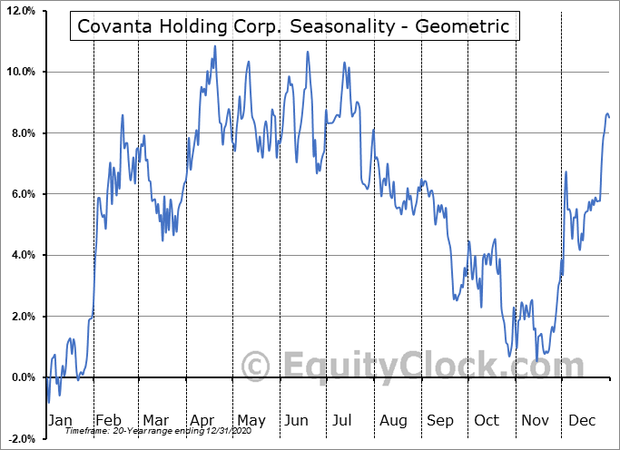 Covanta Holding Corp. (NYSE:CVA) Seasonality