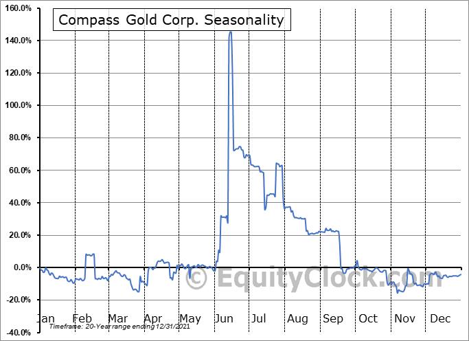 Compass Gold Corp. (TSXV:CVB.V) Seasonality