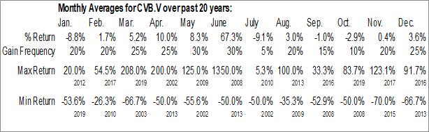 Monthly Seasonal Compass Gold Corp. (TSXV:CVB.V)