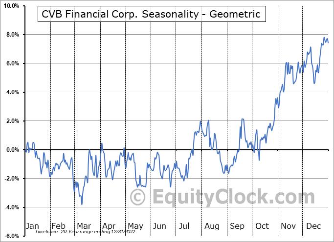 CVB Financial Corp. (NASD:CVBF) Seasonality