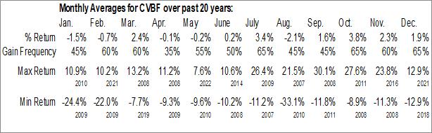Monthly Seasonal CVB Financial Corp. (NASD:CVBF)