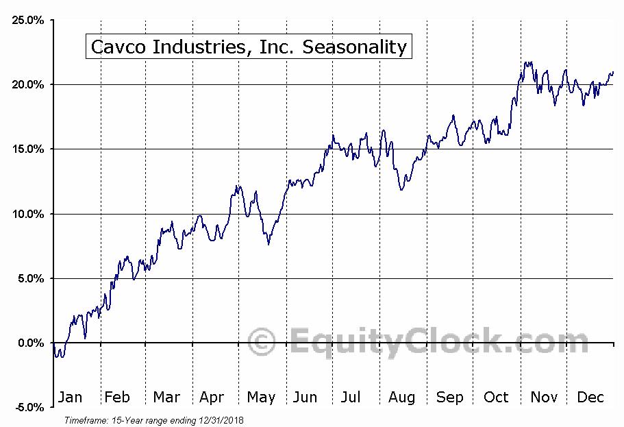 Cavco Industries, Inc. (NASD:CVCO) Seasonal Chart