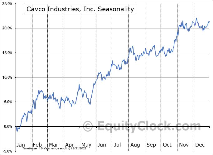Cavco Industries, Inc. Seasonal Chart