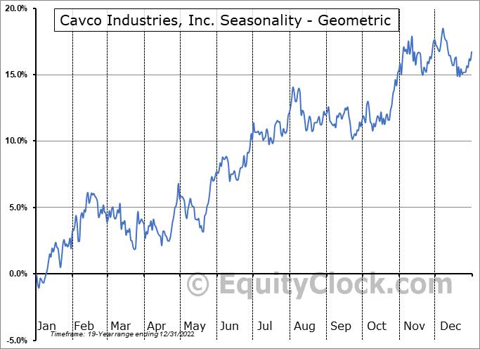 Cavco Industries, Inc. (NASD:CVCO) Seasonality