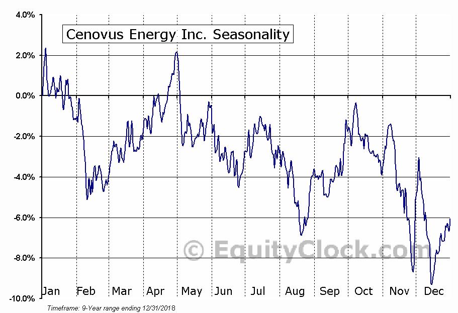 Cenovus Energy (TSE:CVE) Seasonal Chart