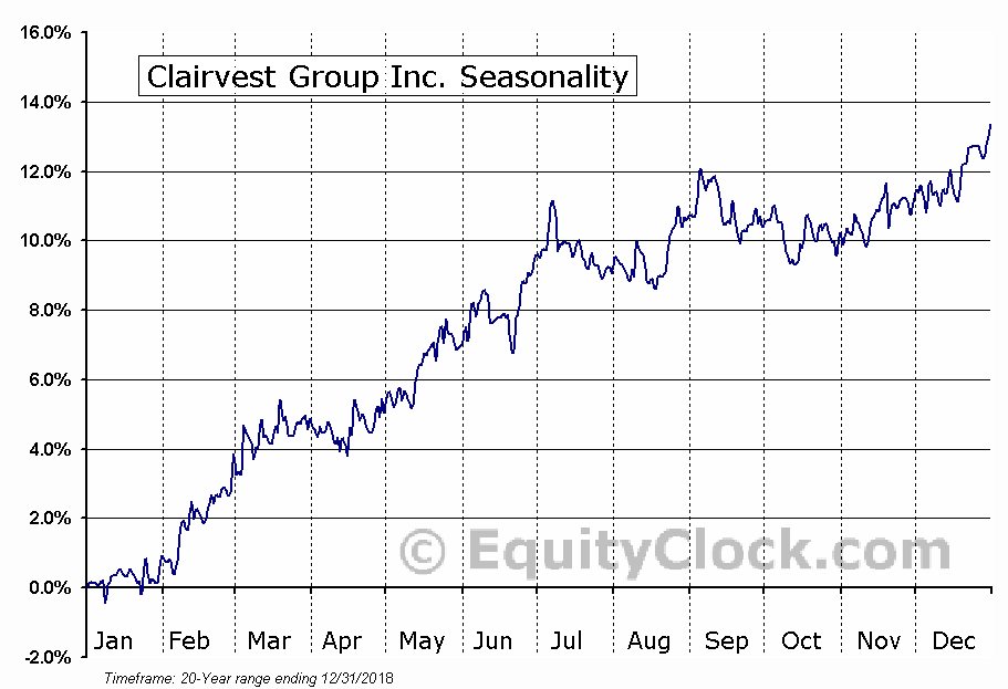 Clairvest Group Inc. (TSE:CVG) Seasonal Chart