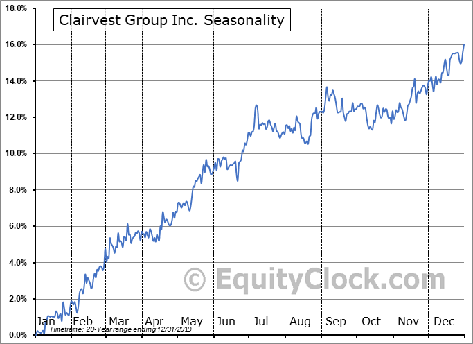Clairvest Group Inc. (TSE:CVG.TO) Seasonal Chart