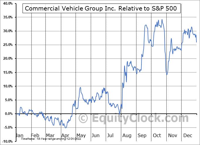 CVGI Relative to the S&P 500