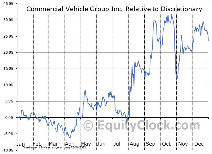 CVGI Relative to the Sector