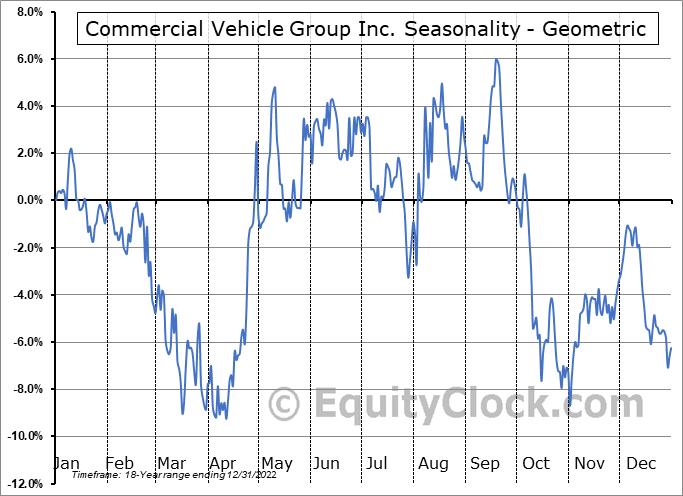 Commercial Vehicle Group Inc. (NASD:CVGI) Seasonality
