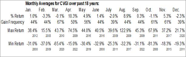 Monthly Seasonal Commercial Vehicle Group Inc. (NASD:CVGI)