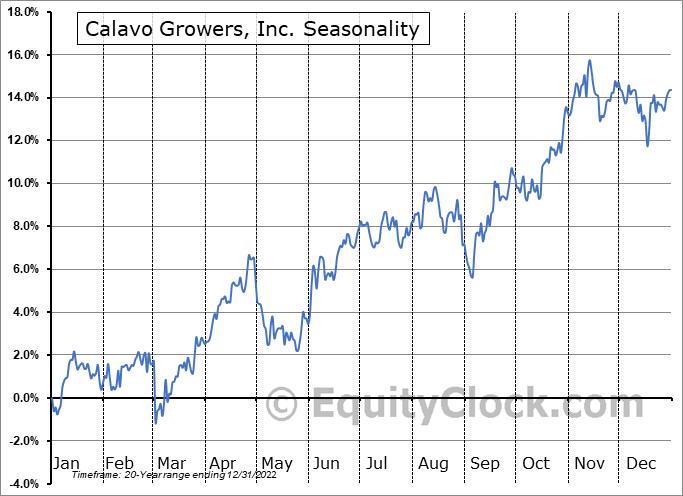 Calavo Growers, Inc. (NASD:CVGW) Seasonality