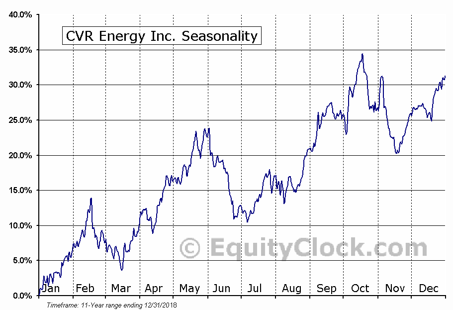 CVR Energy Inc. (NYSE:CVI) Seasonal Chart