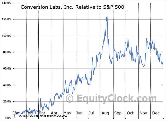 CVLB Relative to the S&P 500