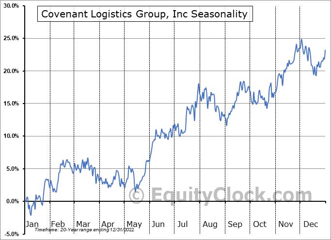 Covenant Logistics Group, Inc. Seasonal Chart