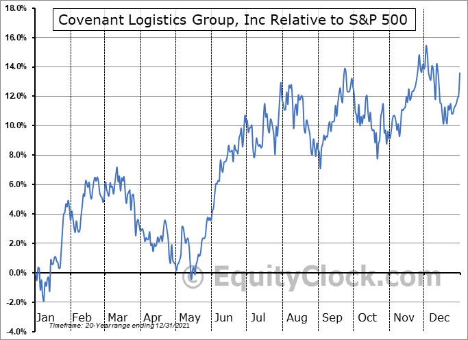 CVLG Relative to the S&P 500