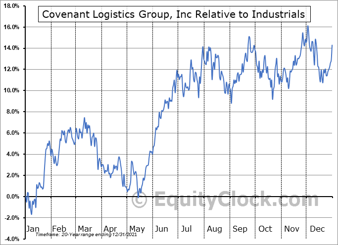 CVLG Relative to the Sector