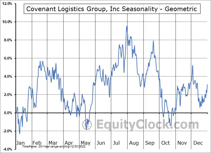 Covenant Logistics Group, Inc (NASD:CVLG) Seasonality
