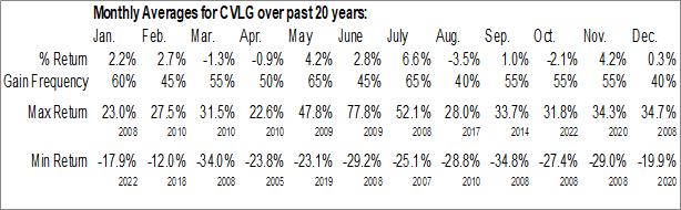 Monthly Seasonal Covenant Logistics Group, Inc (NASD:CVLG)