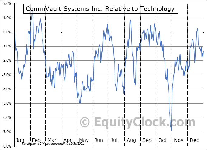 CVLT Relative to the Sector